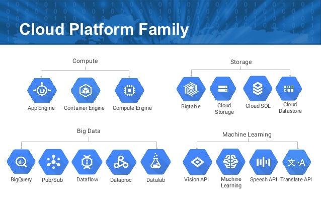 Google Cloud Platform Introduction 2016q3