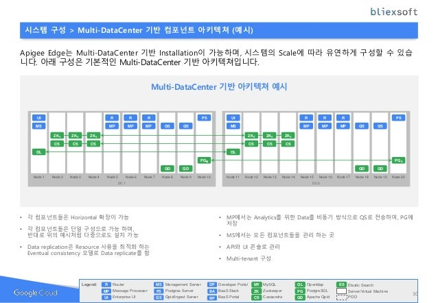 시스템 구성 > Multi-DataCenter 기반 컴포넌트 아키텍쳐 (예시) Apigee Edge는 Multi-DataCenter 기반 Installation이 가능하며, 시스템의 Scale에 따라 유연하게 구성할 수...