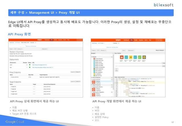 API Proxy 화면 세부 구성 > Management UI > Proxy 개발 UI Edge UI에서 API Proxy를 생성하고 동시에 배포도 가능합니다. 이러한 Proxy의 생성, 설정 및 재배포는 무중단으 로 ...