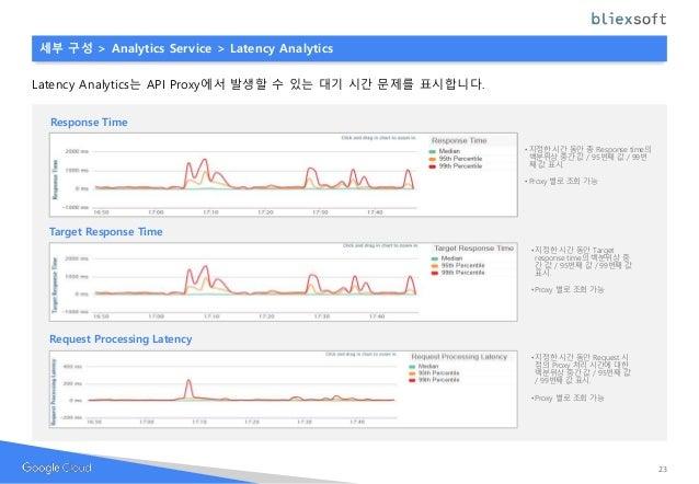 Response Time • 지정한 시간 동안 총 Response time의 백분위상 중간 값 / 95번째 값 / 99번 째 값 표시. • Proxy 별로 조회 가능 세부 구성 > Analytics Service > L...