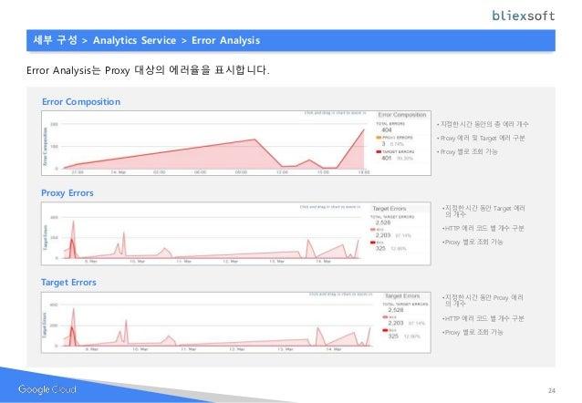 Error Composition • 지정한 시간 동안의 총 에러 개수 • Proxy 에러 및 Target 에러 구분 • Proxy 별로 조회 가능 세부 구성 > Analytics Service > Error Analys...