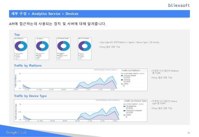 Top • User Agent의 상위 Platform / Agent / Device Type / OS Family • Proxy 별로 조회 가능 세부 구성 > Analytics Service > Devices API에 ...