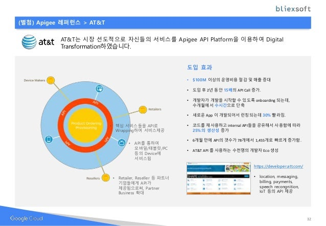 (별첨) Apigee 레퍼런스 > AT&T • 핵심 서비스들을 API로 Wrapping하여 서비스제공 • API를 통하여 모바일/태블릿/PC 등의 Device에 서비스됨 • Retailer, Reseller 등 파트너 ...