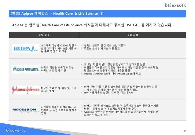 Apigee 는 글로벌 Health Care & Life Science 회사들에 대해서도 풍부한 USE CASE를 가지고 있습니다. 도입 고객 적용 사례 190 개국 이상에서 2200 만명 이 상의 고객에게 서비스를 제...