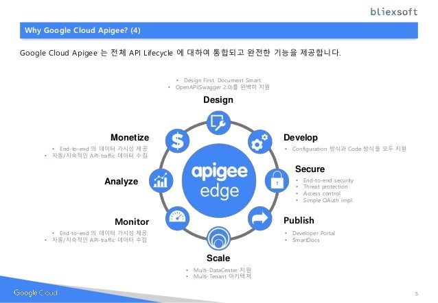 Why Google Cloud Apigee? (4) Google Cloud Apigee 는 전체 API Lifecycle 에 대하여 통합되고 완전한 기능을 제공합니다. Design Develop Secure Analyz...