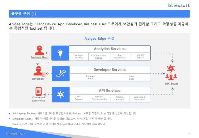 플랫폼 구성 (1) Apigee Edge는 Client Device, App Developer, Business User 모두에게 보안성과 편리함 그리고 확장성을 제공하 는 종합적인 Tool Set 입니다. Apigee...