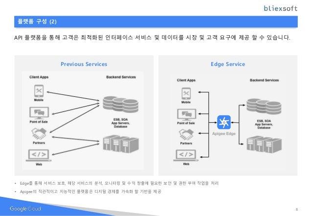 플랫폼 구성 (2) API 플랫폼을 통해 고객은 최적화된 인터페이스 서비스 및 데이터를 시장 및 고객 요구에 제공 할 수 있습니다. 8 Previous Services Edge Service Edge Service • ...