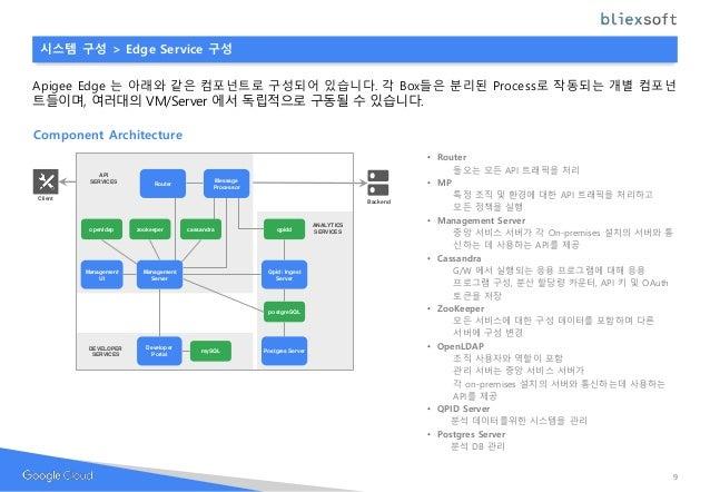Component Architecture 시스템 구성 > Edge Service 구성 Apigee Edge 는 아래와 같은 컴포넌트로 구성되어 있습니다. 각 Box들은 분리된 Process로 작동되는 개별 컴포넌 트들이...