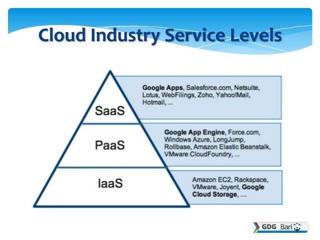Google Cloud Platform  Slide 3
