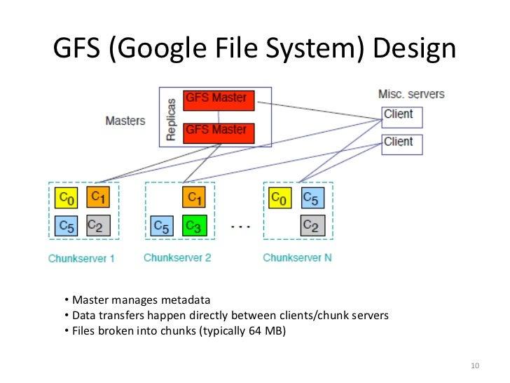 Design In Memory File System