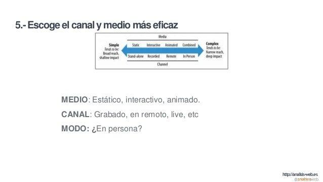 5.- Escoge el canal y medio más eficaz MEDIO: Estático, interactivo, animado. CANAL: Grabado, en remoto, live, etc MODO: ¿...