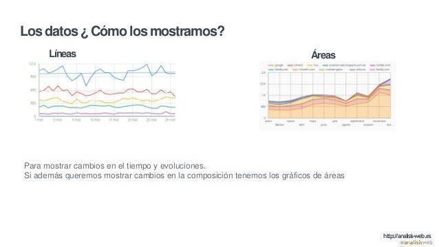 Los datos ¿ Cómo los mostramos? Líneas Áreas Para mostrar cambios en el tiempo y evoluciones. Si además queremos mostrar c...