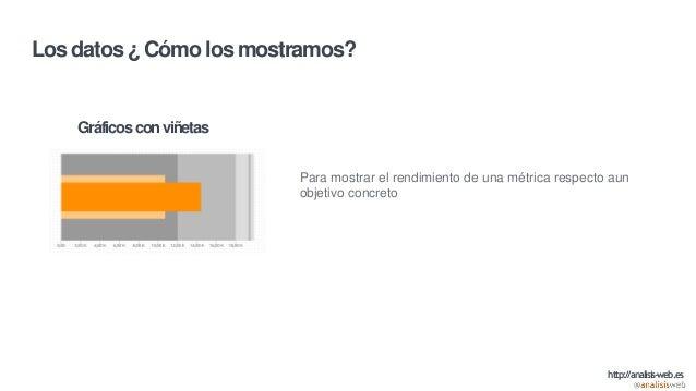 Los datos ¿ Cómo los mostramos? Gráficosconviñetas Para mostrar el rendimiento de una métrica respecto aun objetivo concre...