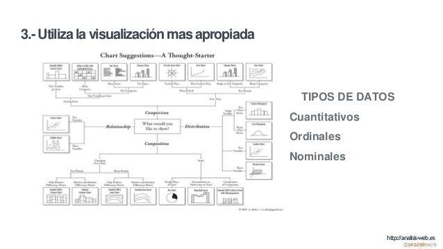 3.- Utiliza la visualización mas apropiada TIPOS DE DATOS Cuantitativos Ordinales Nominales http://analisis-web.es