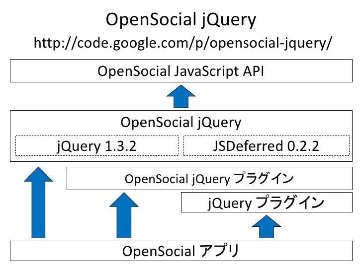 OpenSocial jQuery http://code.google.com/p/opensocial-jquery/          OpenSocial JavaScript API               OpenSocial ...