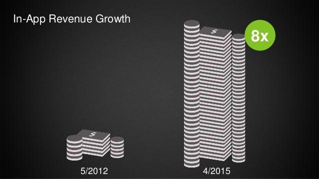 In-App Revenue Growth 4/2015 8x 5/2012