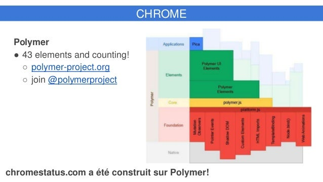 CHROME Polymer ● 43 elements and counting! ○ polymer-project.org ○ join @polymerproject chromestatus.com a été construit s...