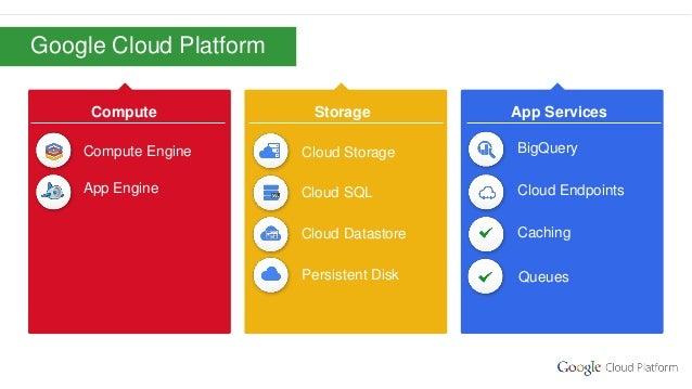 Google confidential   Do not distribute BigQuery Compute Storage Cloud Storage App Services Compute Engine App Engine Queu...