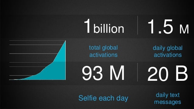 1billion total global activations 1.5 M daily global activations 93 M Selfie each day 20 B daily text messages