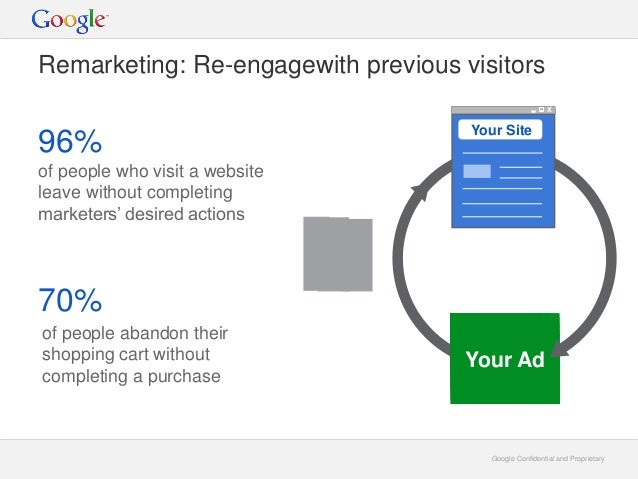 Google Confidential and ProprietaryGoogle Confidential and Proprietary Remarketing: Re-engagewith previous visitors of peo...
