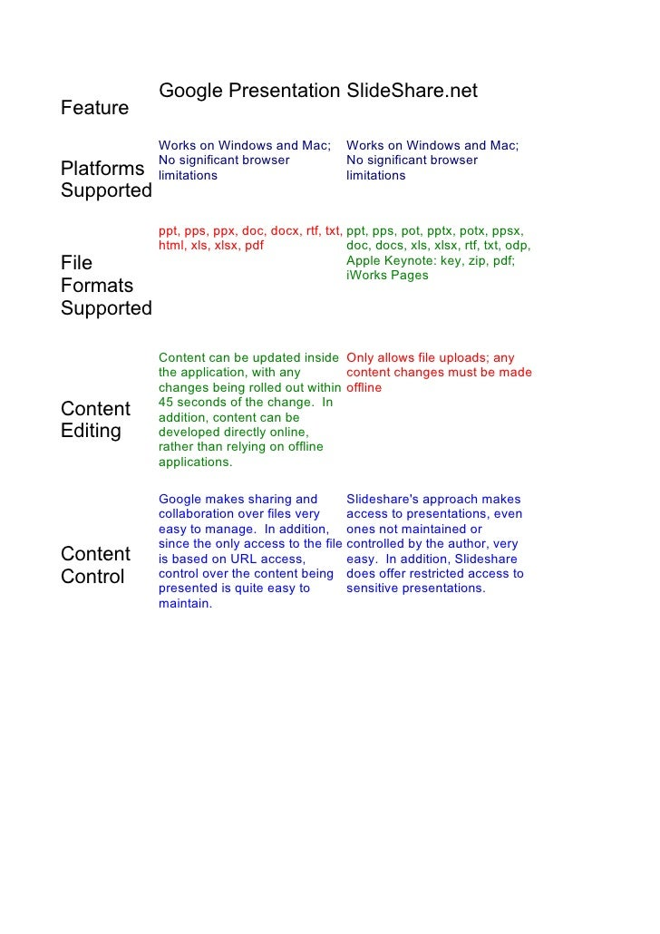 google docs vs slideshare net