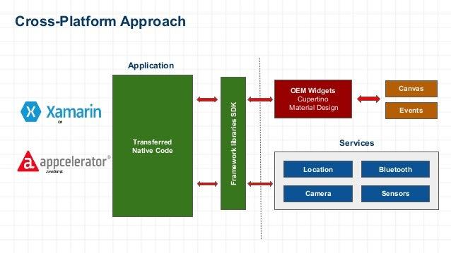 Cross-Platform Approach Canvas Events Location Bluetooth Camera Sensors Transferred Native Code Application Services Frame...