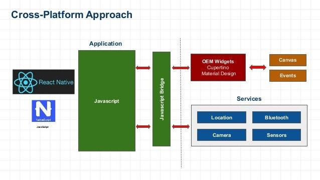 Cross-Platform Approach Canvas Events Location Bluetooth Camera Sensors Javascript Application Services JavascriptBridge O...