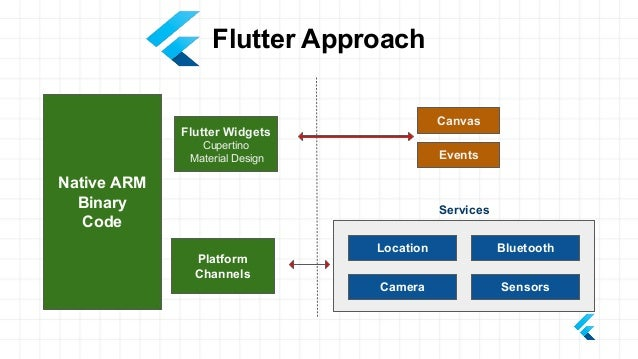 Flutter is Google's UI toolkit for building beautiful, natively compiled applications for mobile, web, and desktop from a ...