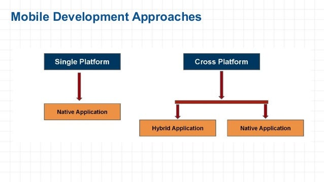 Mobile Development Approaches