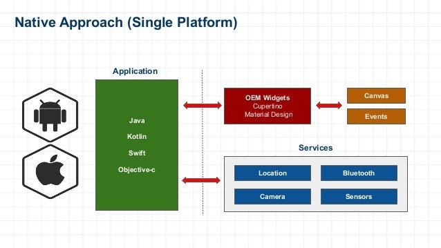 Native Approach (Single Platform) OEM Widgets Cupertino Material Design Canvas Events Location Bluetooth Camera Sensors Ja...