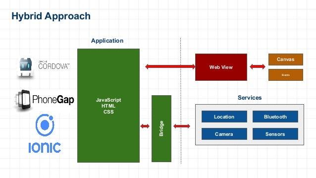 Hybrid Approach Web View Canvas Events Location Bluetooth Camera Sensors JavaScript HTML CSS Application Services Bridge