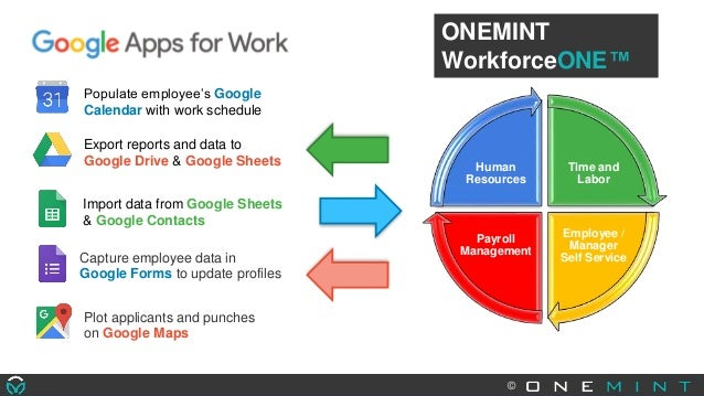 Google for work-WorkforceONE Integration