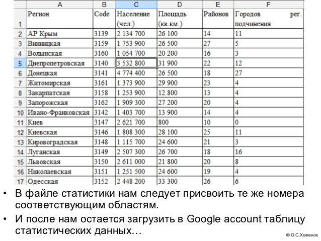 • В файле статистики нам следует присвоить те же номера  соответствующим областям.• И после нам остается загрузить в Googl...