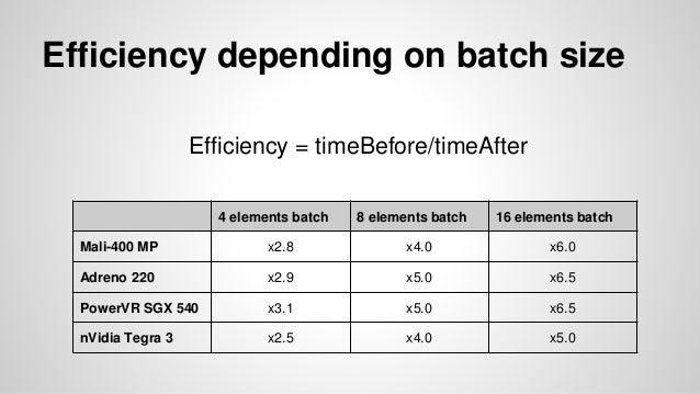 Efficiency depending on batch size 4 elements batch 8 elements batch 16 elements batch Mali-400 MP x2.8 x4.0 x6.0 Adreno 2...