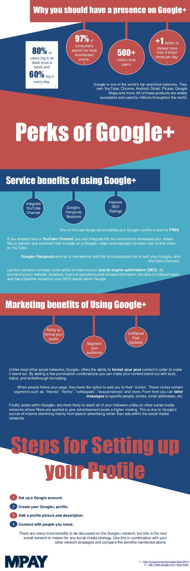 Perks of Google+ Google is one of the world's top searched networks. They own YouTube, Chrome, Android, Gmail, Picasa, Goo...
