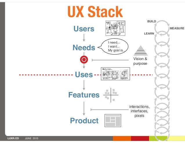LUXR.CO JUNE 2013UX Stack BUILDMEASURELEARNinteractions,interfaces,pixelsVision &purposeFeaturesProductUsersUsesMary can.....