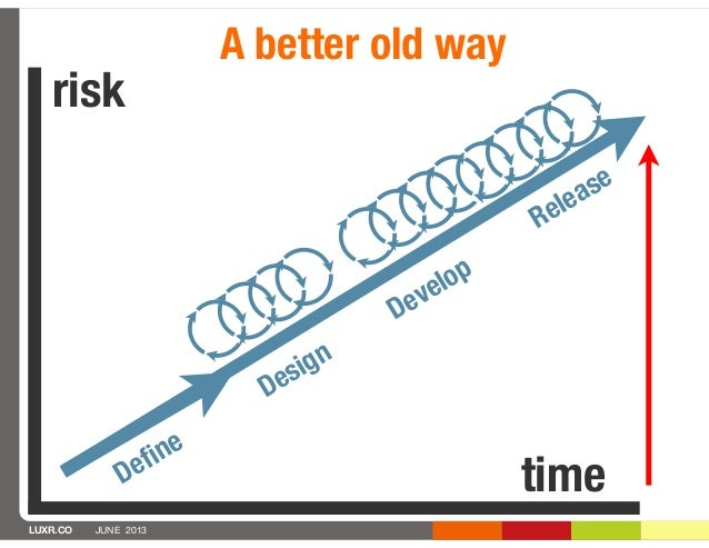 LUXR.CO JUNE 2013risktimeDefineA better old wayDesignDevelopRelease