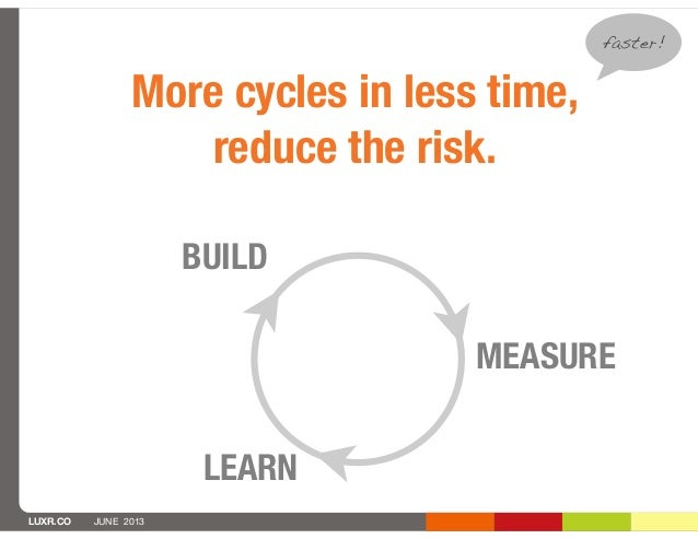 LUXR.CO JUNE 2013BUILDMEASURELEARNMore cycles in less time,reduce the risk.faster!