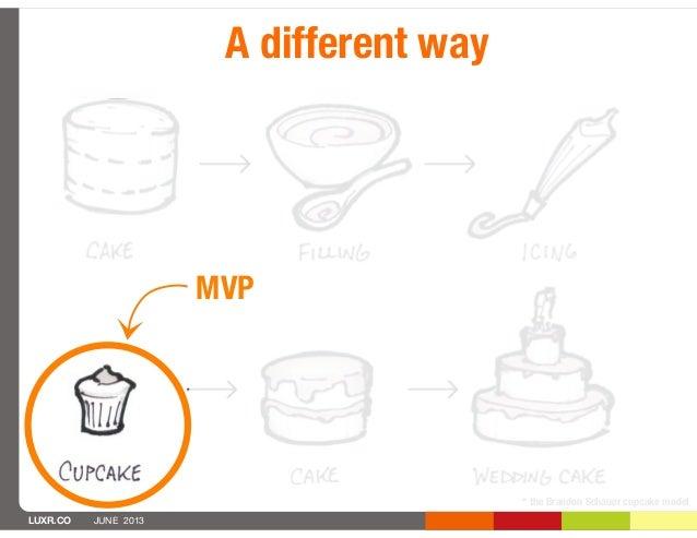 LUXR.CO JUNE 2013* the Brandon Schauer cupcake modelMVP⤷A different way