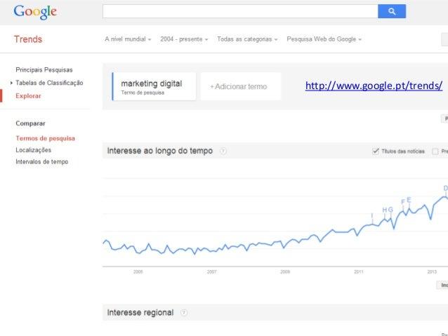 Vasco Marques - Profissional Certificado Google – www.marketingdigital360.net http://www.google.pt/trends/