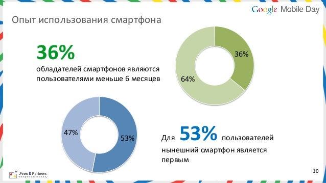 Опыт использования смартфона        36%                                                         36%       об...