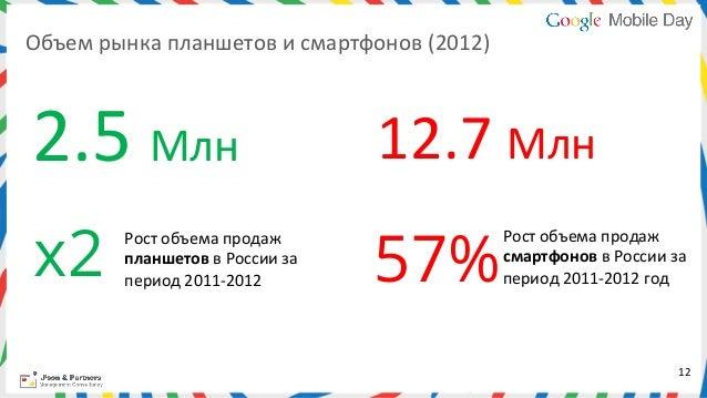 Объем рынка планшетов и смартфонов (2012) 2.5 Млн                                    12.7 Млн  x2     ...