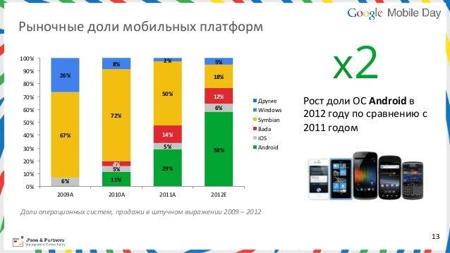 Рыночные доли мобильных платформ                                                                                  ...