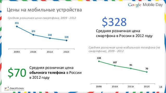 Цены на мобильные устройства                                                                                      ...