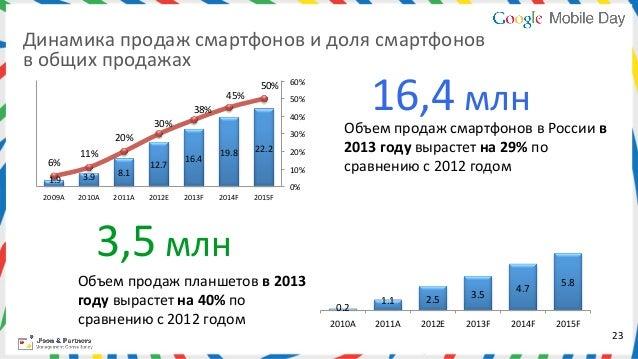 Динамика продаж смартфонов и доля смартфонов в общих продажах                                        30%...