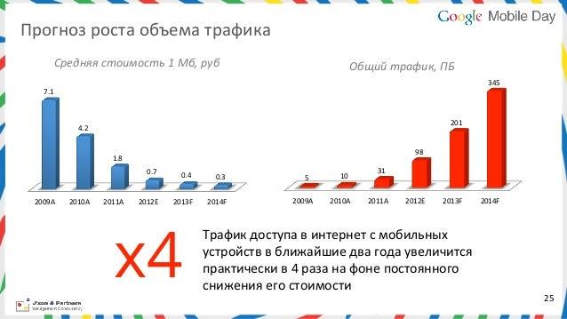 Прогноз роста объема трафика            Cредняя стоимость 1 Мб, руб                                     ...