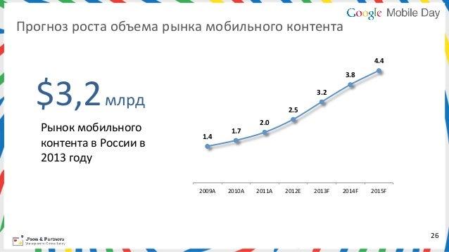 Прогноз роста объема рынка мобильного контента                                                                ...