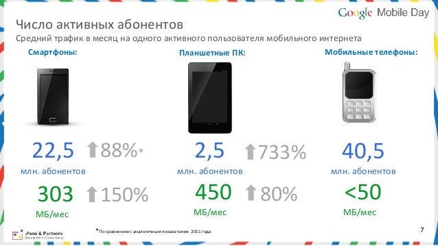 Число активных абонентов Средний трафик в месяц на одного активного пользователя мобильного интерн...