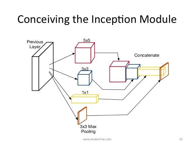 ConceivingtheIncepKonModule www.shaBerline.com 10 5x5 3x3 1x1 3x3 Max Pooling Concatenate Previous Layer