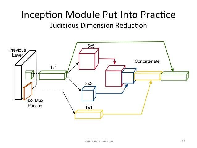 IncepKonModulePutIntoPracKce JudiciousDimensionReducKon www.shaBerline.com 11 1x1 5x5 3x3 1x1 3x3 Max Pooling P...